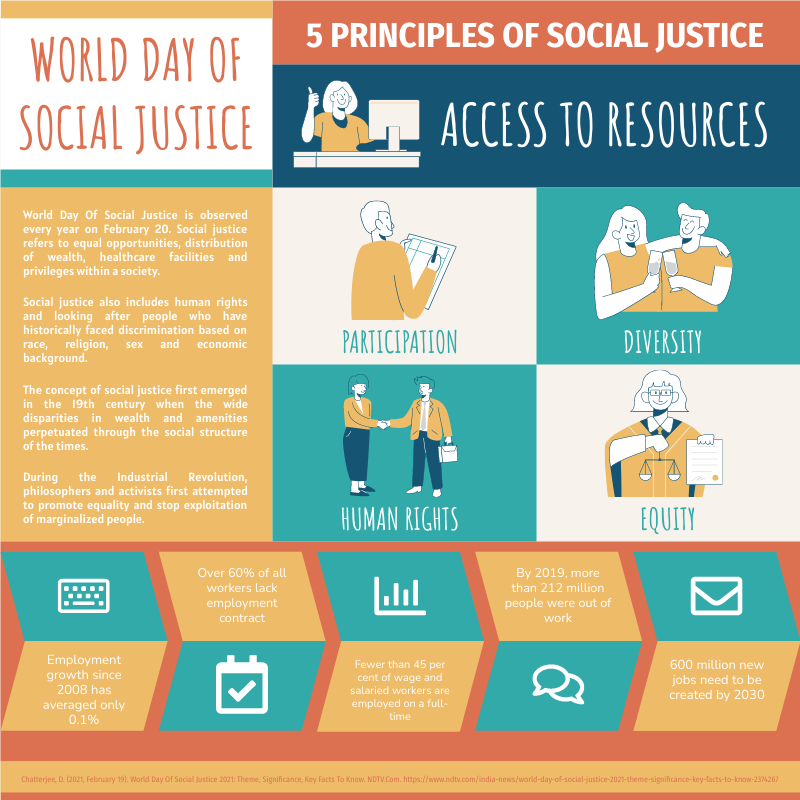 Infographic template: World Day Of Social Justice Infographic (Created by InfoART's Infographic maker)
