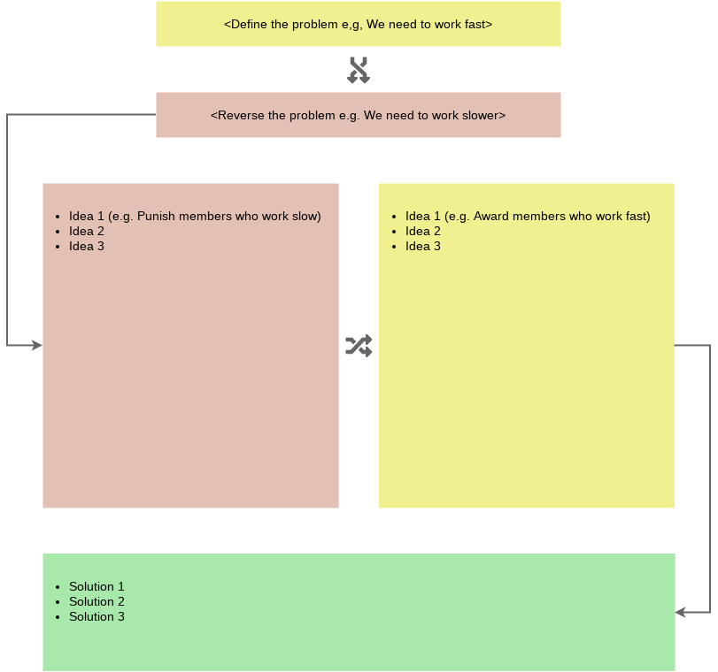 Reverse Brainstorming template: Reverse Brainstorming Template (Created by Diagrams's Reverse Brainstorming maker)