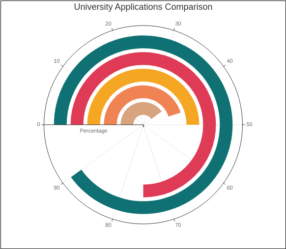 University Applications Comparison (Radial Chart Example)