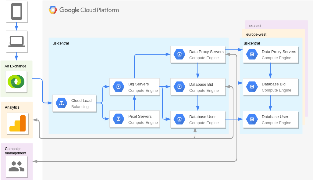 Real-Time Bidding (Digital Marketing) (Google Cloud Platform Diagram Example)