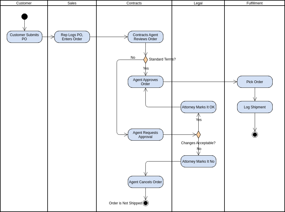 Swimlane for Order Fulfilment (Activity Diagram Example)