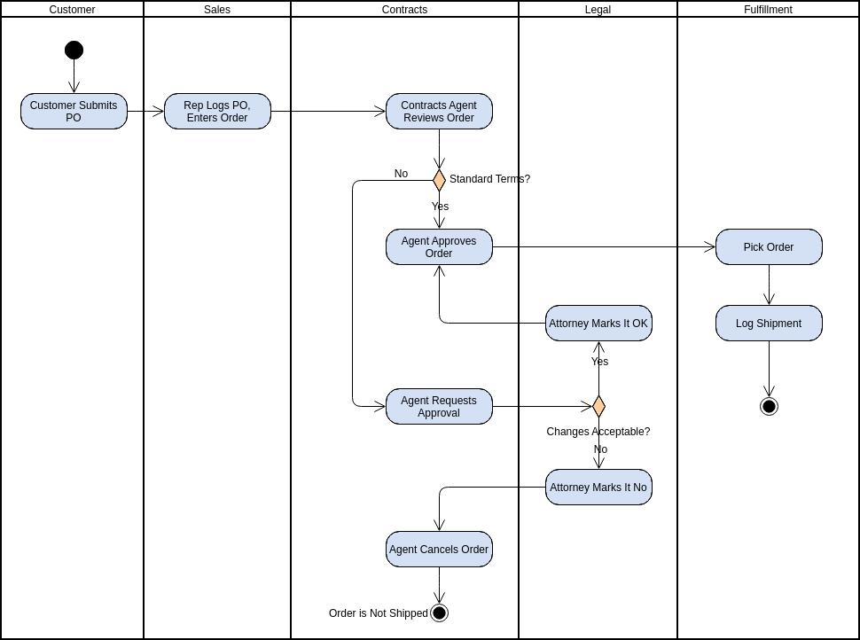Activity Diagram template: Swimlane for Order Fulfilment (Created by Diagrams's Activity Diagram maker)