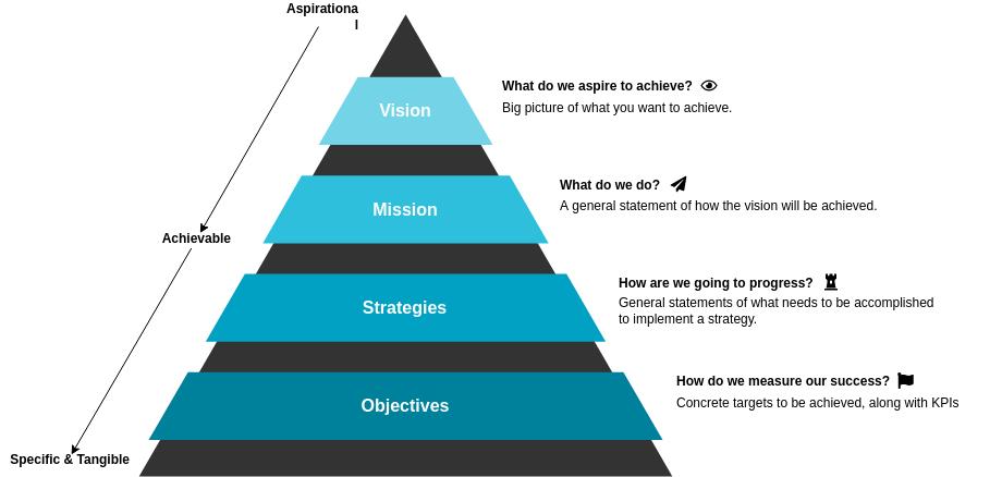 愿景与策略 template: Vision and Strategy Template (Created by Diagrams's 愿景与策略 maker)