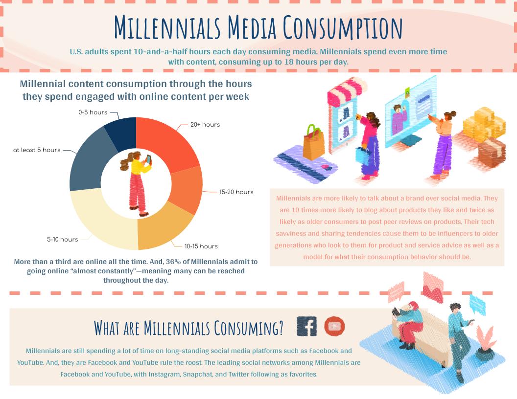 Infographic template: Millennials Media Consumption Infographic (Created by InfoART's Infographic maker)