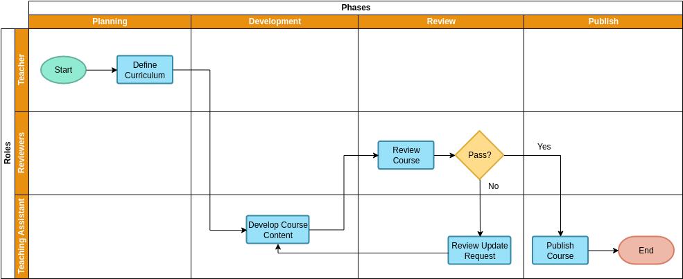 Swimlane Diagram template: Course Development (Created by Diagrams's Swimlane Diagram maker)