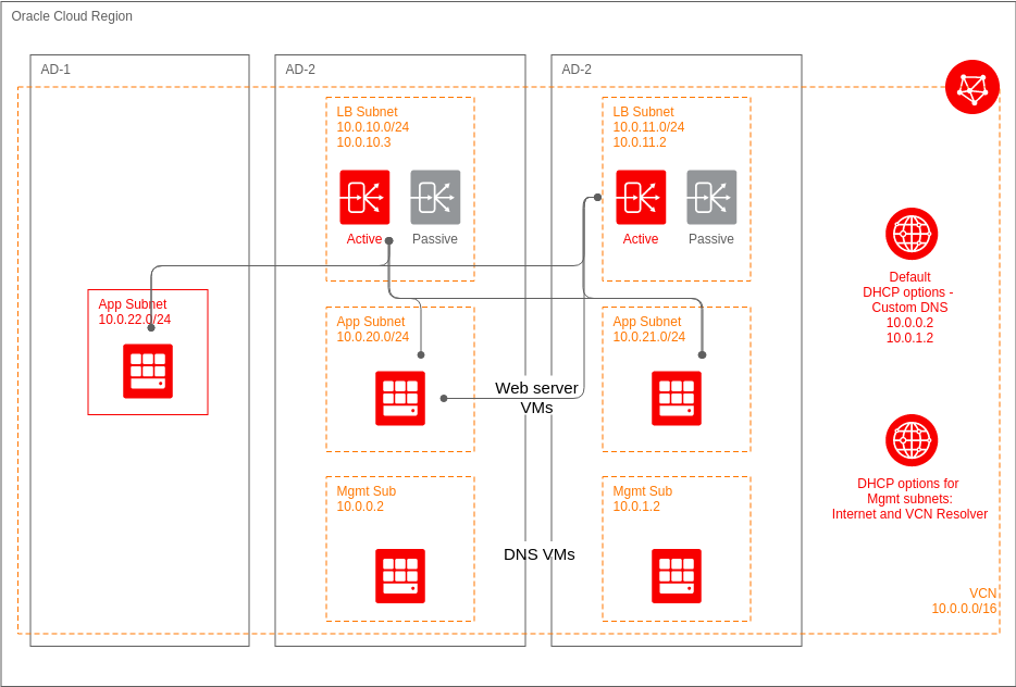 High Availability Architecture with a Private Load Balancer Across Availability Domains (Oracle Cloud Example)