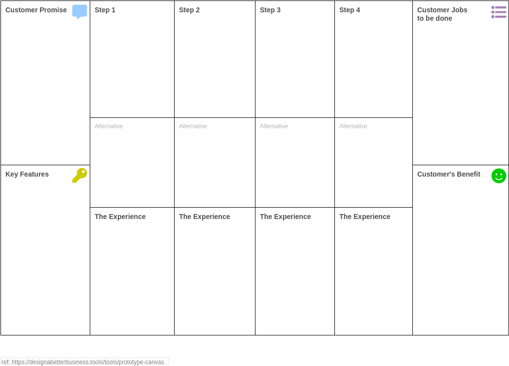 Prototype Canvas (Product Planning Example)