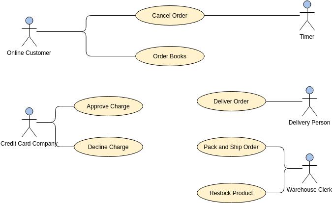 用例圖 template: Order Process System (Created by Diagrams's 用例圖 maker)