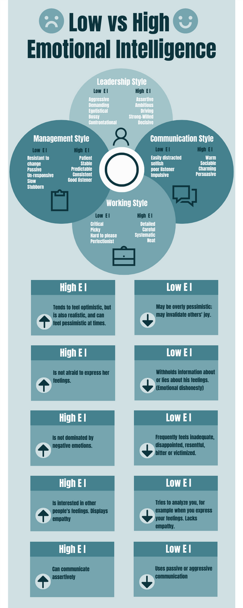 Infographic template: Low vs High Emotional Intelligence Infographic (Created by InfoART's Infographic maker)