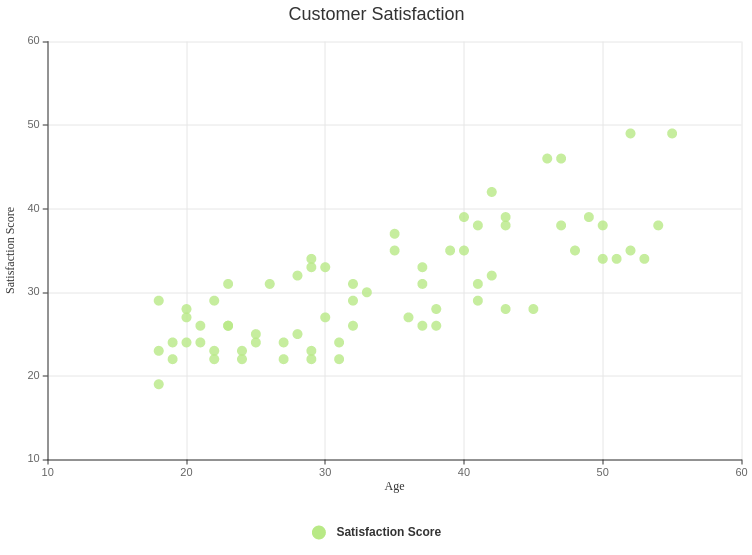 Age vs Customer Satisfaction (Scatter Chart Example)