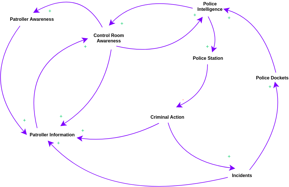 Neighbourhood Watch Causal Loop Diagram (Causal Loop Diagram Example)