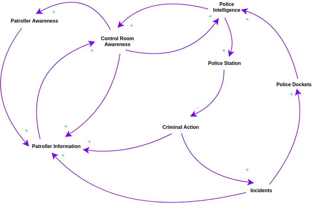 Causal Loop Diagram template: Neighbourhood Watch Causal Loop Diagram (Created by Diagrams's Causal Loop Diagram maker)
