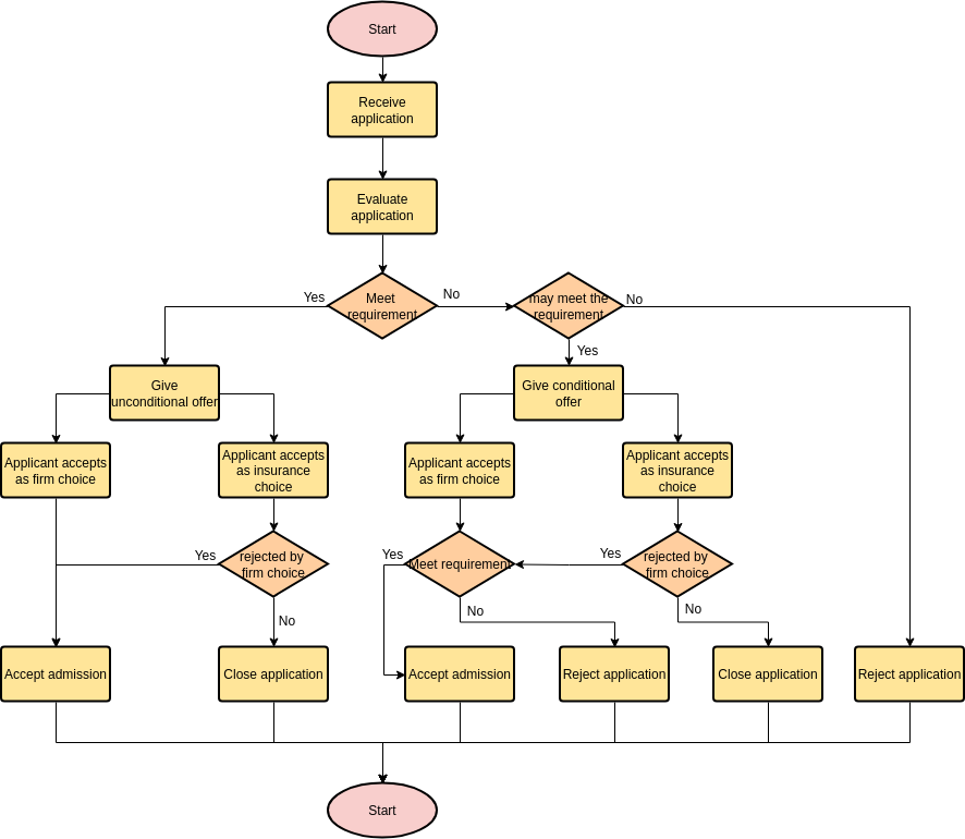 Flowchart template: University Application Process (Created by Diagrams's Flowchart maker)