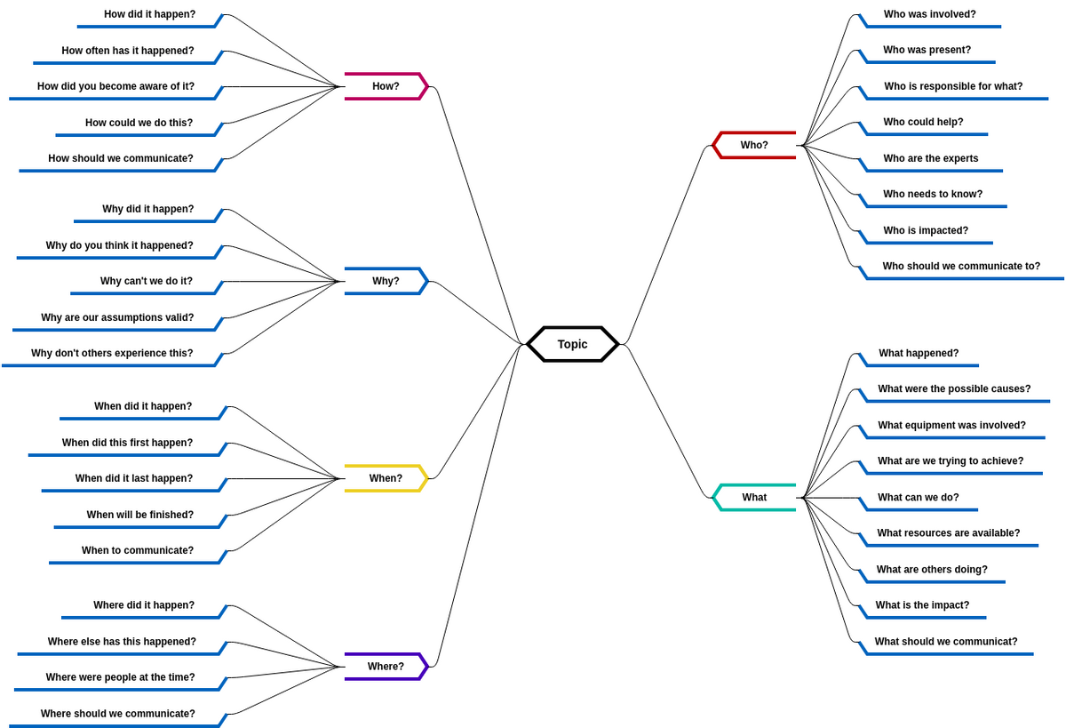 5W1H Template (Mind Map Diagram Example)