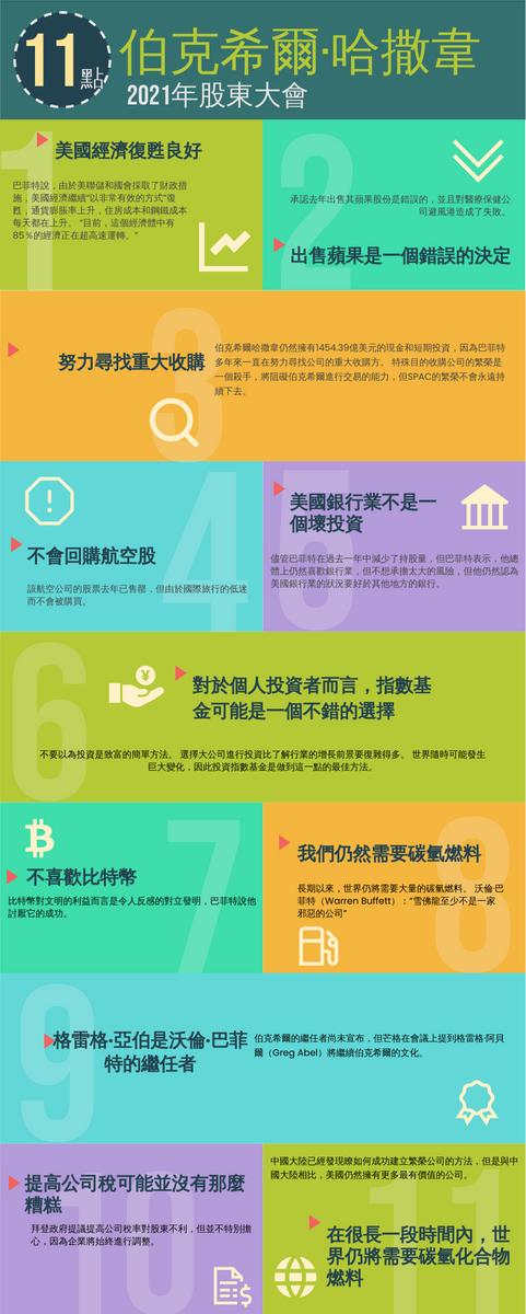 信息圖表 template: 伯克希爾·哈撒韋2021年股東大會 (Created by InfoART's 信息圖表 maker)