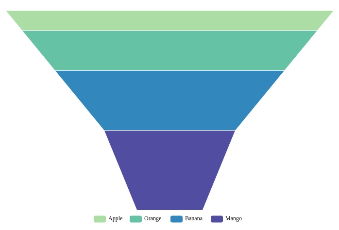 Funnel Chart template: Funnel Chart (Created by Diagrams's Funnel Chart maker)