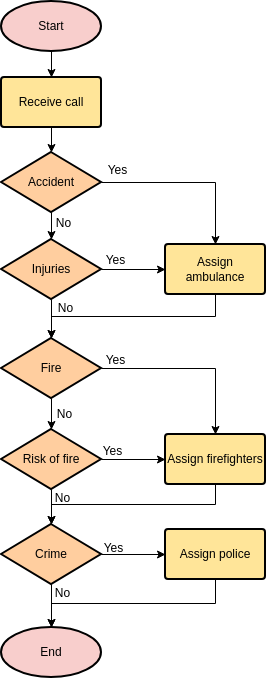 Emergency Hotline (Flowchart Example)