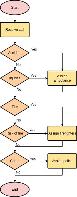 Flowchart template: Emergency Hotline (Created by Diagrams's Flowchart maker)