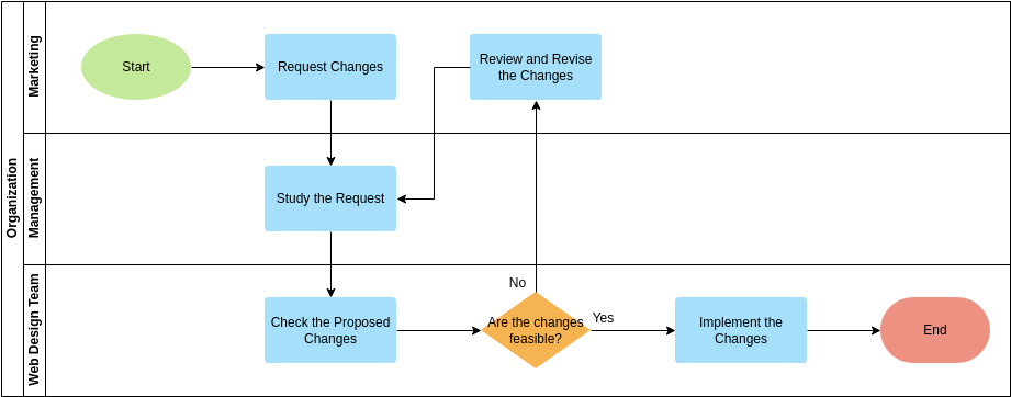 Cross Functional Flowchart template: Website Change Management (Created by Diagrams's Cross Functional Flowchart maker)