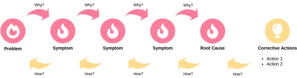 Block Diagram template: 5 Whys Template (Created by Diagrams's Block Diagram maker)