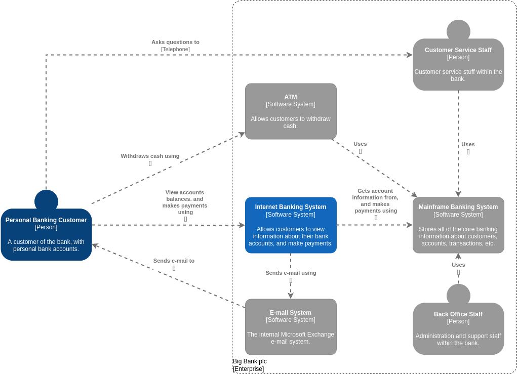 C4 Model template: C4 Model System Landscape for Big Bank Plc (Created by Diagrams's C4 Model maker)