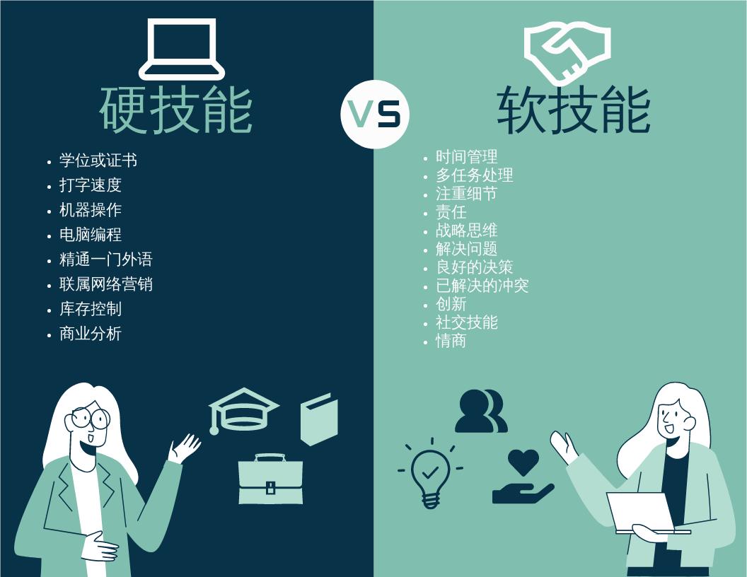 信息图表 template: 硬技能与软技能信息图 (Created by InfoART's 信息图表 maker)