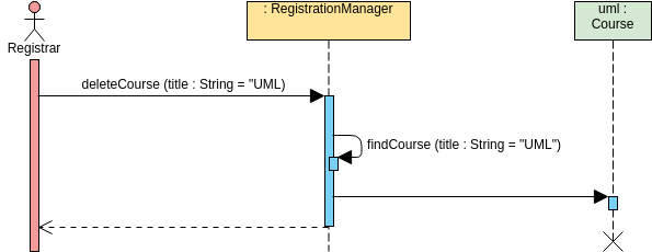 Sequence Diagram template: Delete Course (Created by Diagrams's Sequence Diagram maker)
