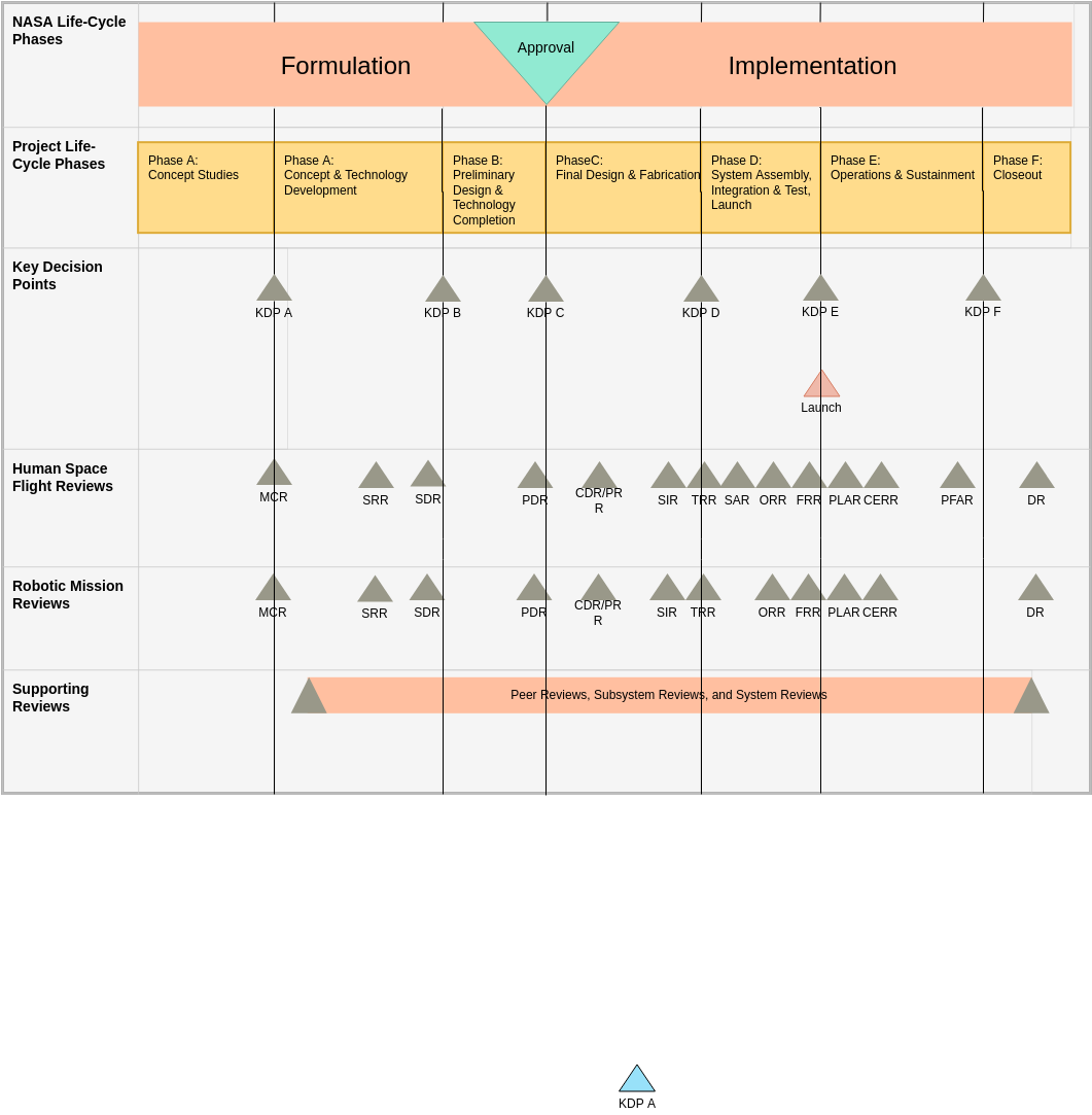 NASA Project Lifecycle template: NASA Systems Engineering Life Cycle Phases (Created by Diagrams's NASA Project Lifecycle maker)