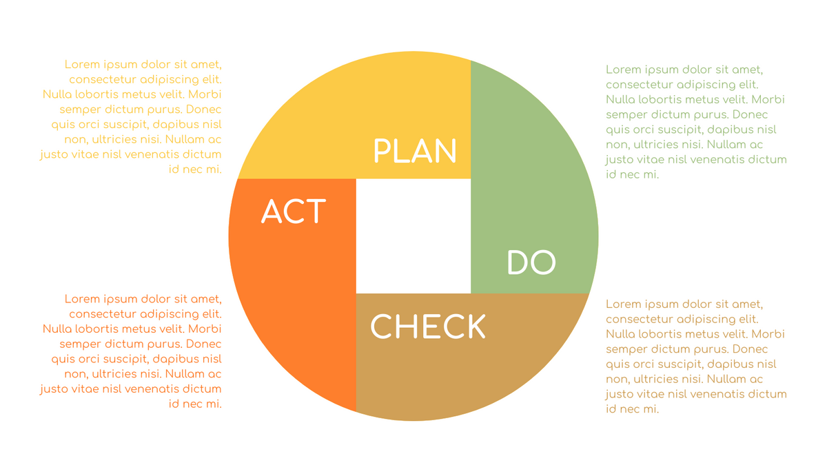 PDCA Model template: Simple PDCA Plan Example (Created by InfoART's PDCA Model marker)