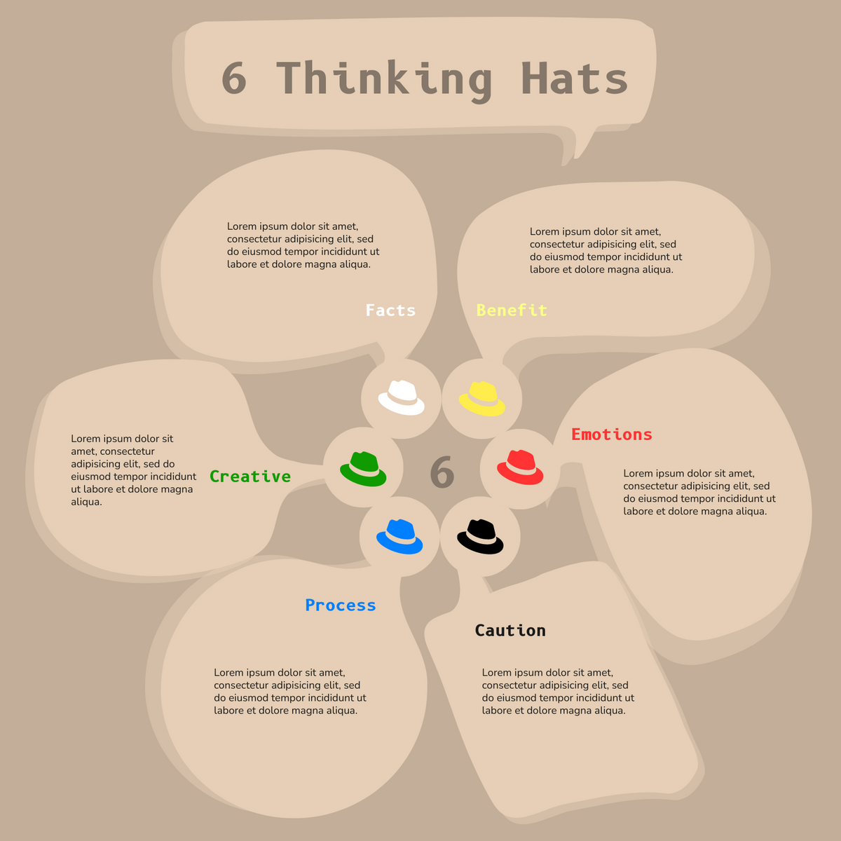 Six Thinking Hat template: Brainstorming: 6 Thinking hats technique (Created by InfoART's Six Thinking Hat maker)