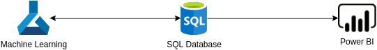 Optimize Marketing with Machine Learning (Azure Architecture Diagram Example)