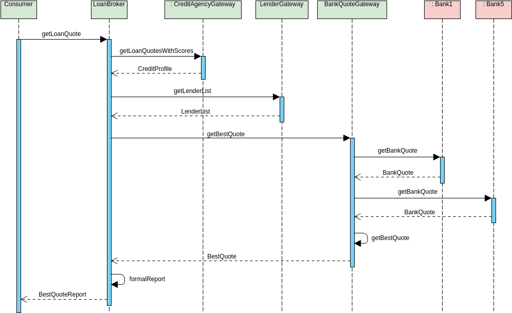 Sequence Diagram template: Bank Quote (Created by Diagrams's Sequence Diagram maker)