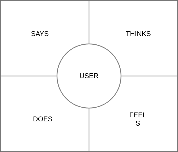 Empathy Map template: Empathy Mapping Template (Created by Diagrams's Empathy Map maker)