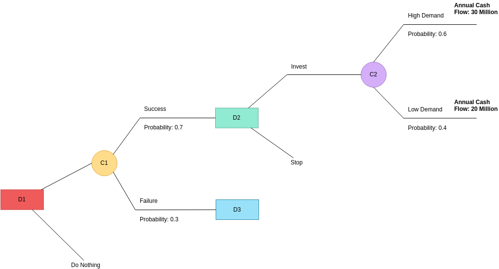 Decision Tree template: Business Decision Tree Example (Created by Diagrams's Decision Tree maker)
