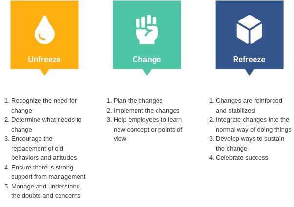 Lewin's 3-Stage Change Model (Lewin's Change Model Example)