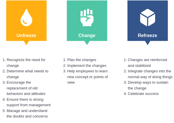 Lewins Change Model template: Lewin's 3-Stage Change Model (Created by Diagrams's Lewins Change Model maker)