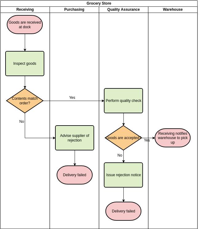 Swimlane Diagram template: Receiving Goods (Created by Diagrams's Swimlane Diagram maker)