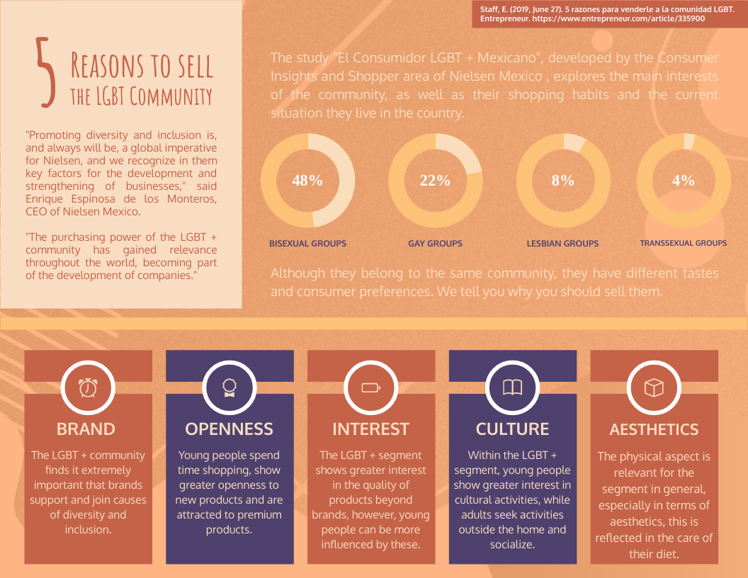 Infographic template: 5 Reasons To Sell To The LGBT Community Infographic (Created by InfoART's Infographic maker)
