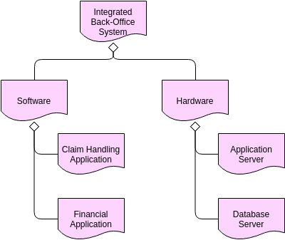 Archimate Diagram template: Deliverable Notation (Created by Diagrams's Archimate Diagram maker)