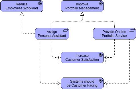 Influence (ArchiMateDiagram Example)