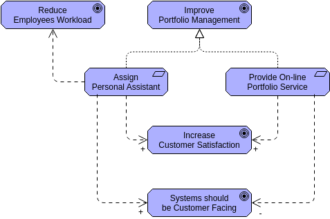 Archimate Diagram template: Influence (Created by Diagrams's Archimate Diagram maker)