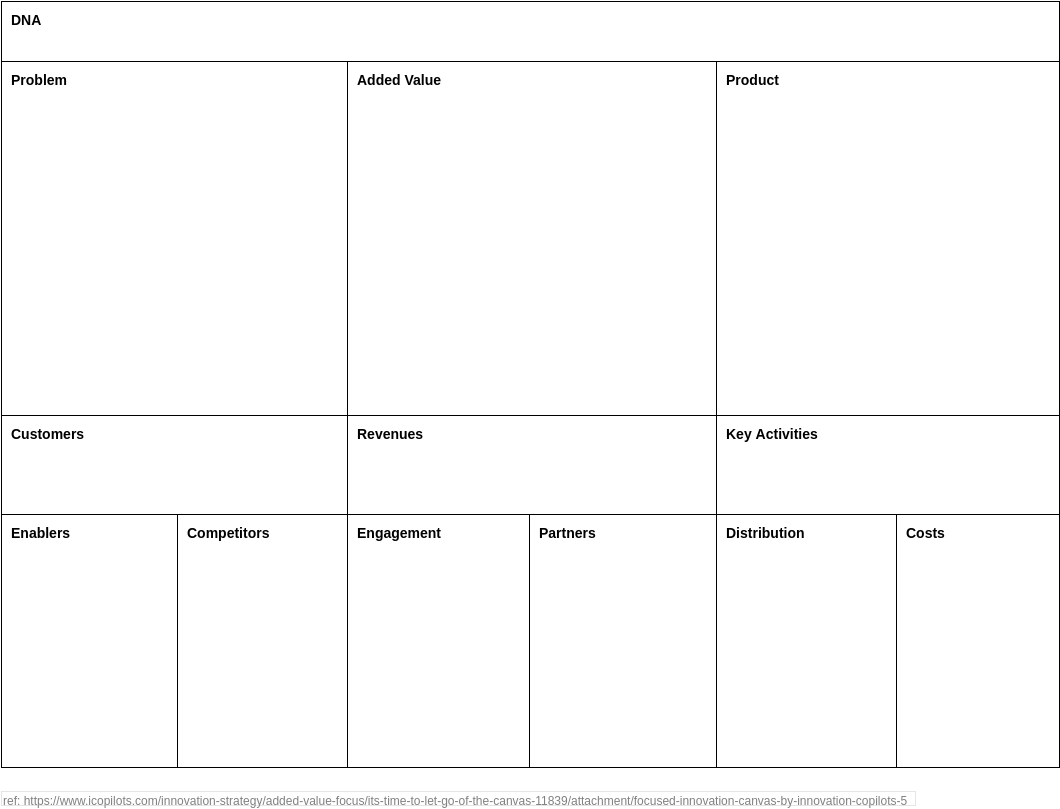 Focused Innovation Canvas (Product Planning Example)