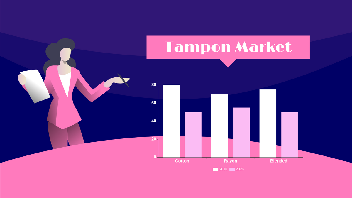 Grouped Column Chart template: Tampon Market Grouped Column Chart (Created by Chart's Grouped Column Chart maker)