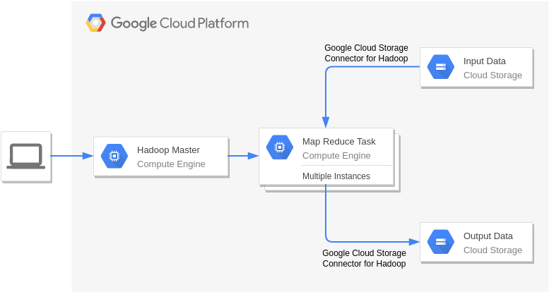 Handoop on Google Cloud Platform (GoogleCloudPlatformDiagram Example)