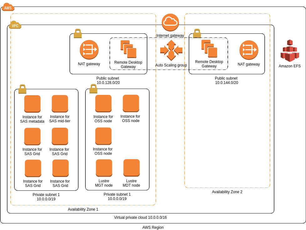SAS Grid Infrastructure (AWS Architecture Diagram Example)