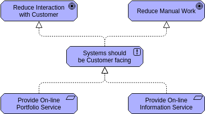 Principle (ArchiMateDiagram Example)