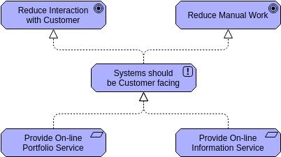 Archimate Diagram template: Principle (Created by Diagrams's Archimate Diagram maker)