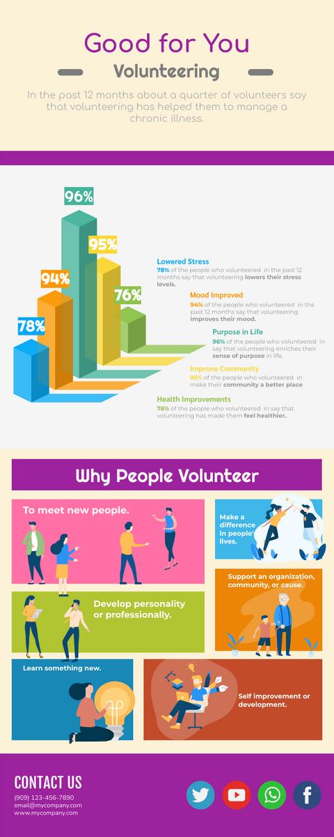 Infographic template: Benefits Of Volunteering Infographic (Created by InfoART's Infographic maker)