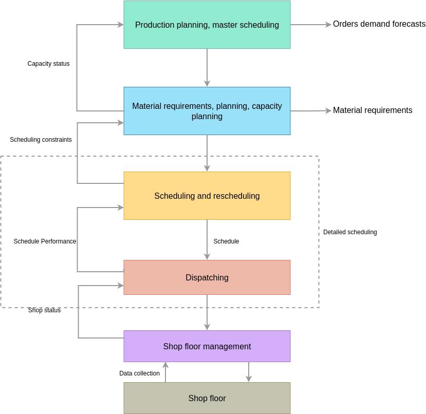 Information Flow Diagram template: Manufacturing Information Flow Diagram (Created by Diagrams's Information Flow Diagram maker)