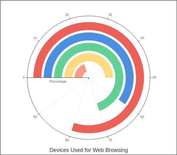 Devices Used for Web Browsing (Radial Chart Example)